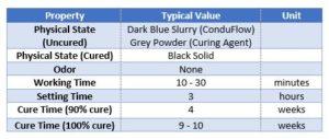 SAE- ConduFlow-Material-Properties